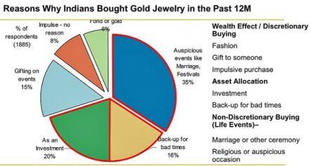 złoto Indie