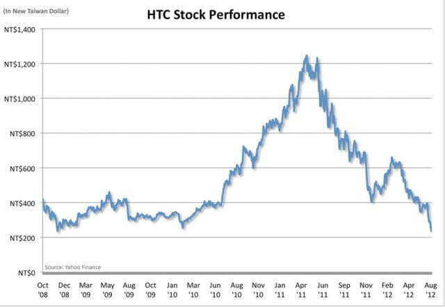 Cena akcji HTC