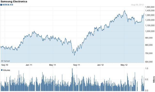 Cena akcji Samsung
