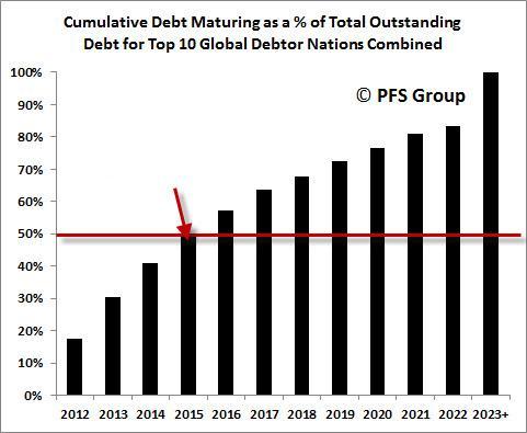 Procentowy udział zapadających obligacji