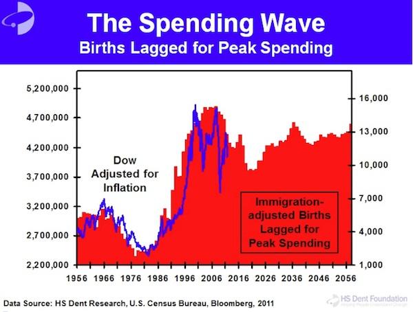 Demografia i ceny akcji