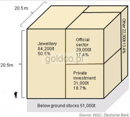 Ilość dotychczas wydobytego złota. źródło: Business Insider, WGC, DB