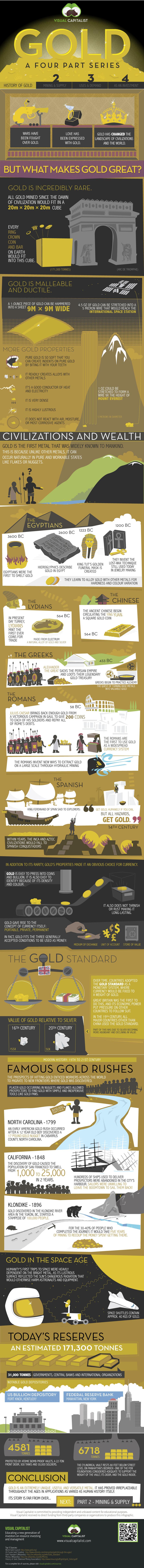 historia zlota infografika