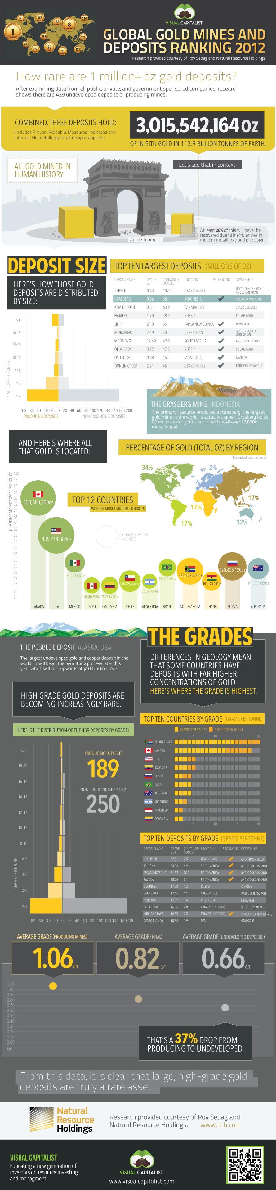 złoza-zlota-infografika