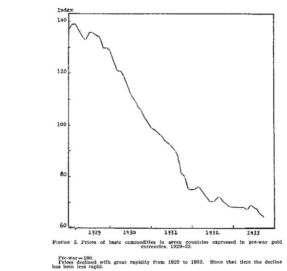 ceny-towarow-w-latach-1929-1933