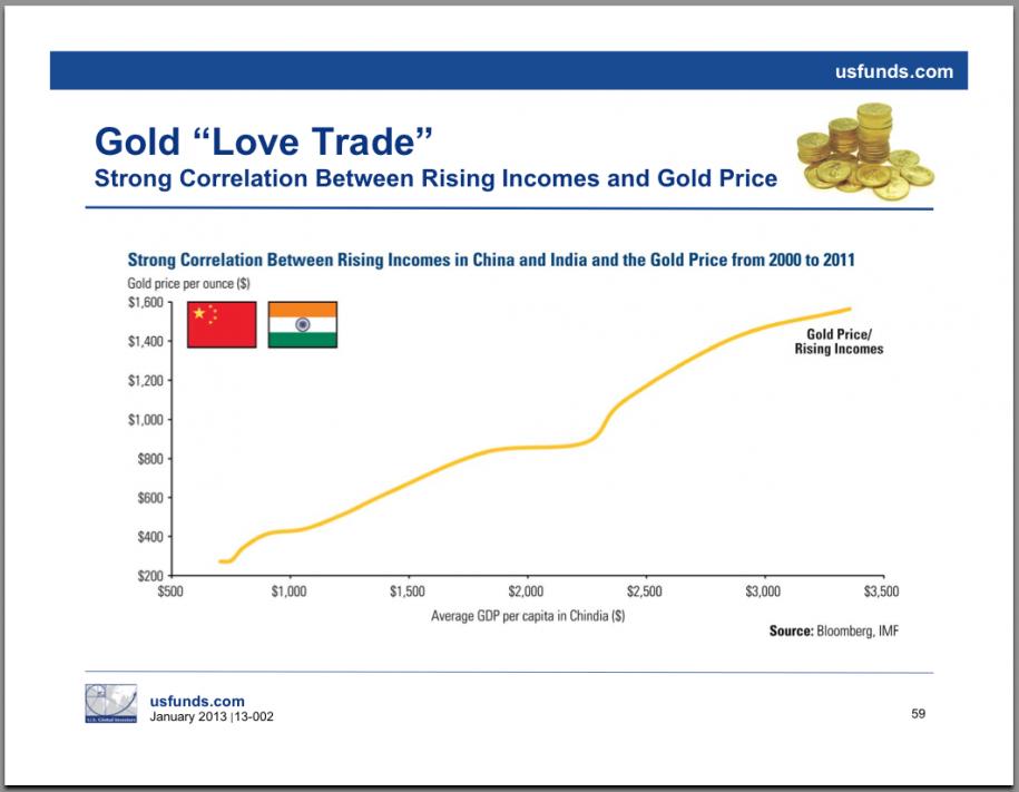 dochody-ludnosci-ceny-zlota