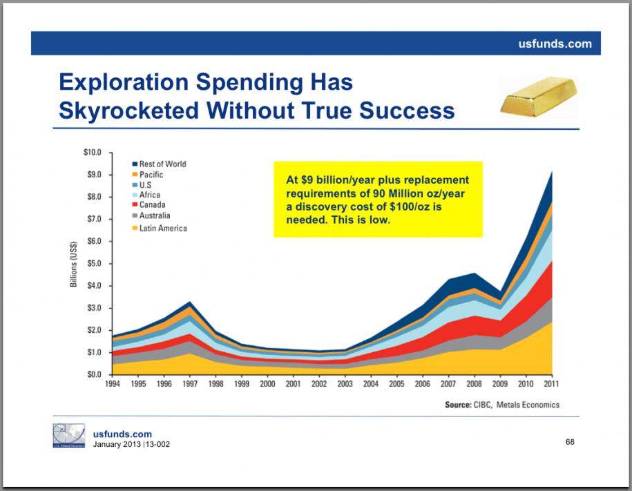 wydatki-na-wydobycie-zlota