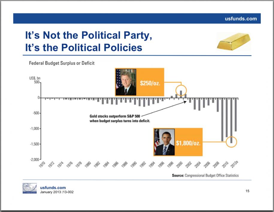 deficyt-budzetowy-USA-i-ceny-zlota