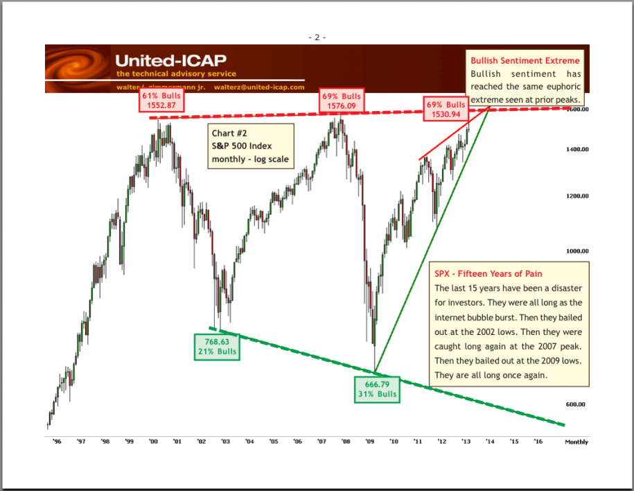 sentyment-na-rynku-akcji-indeks-S&P500