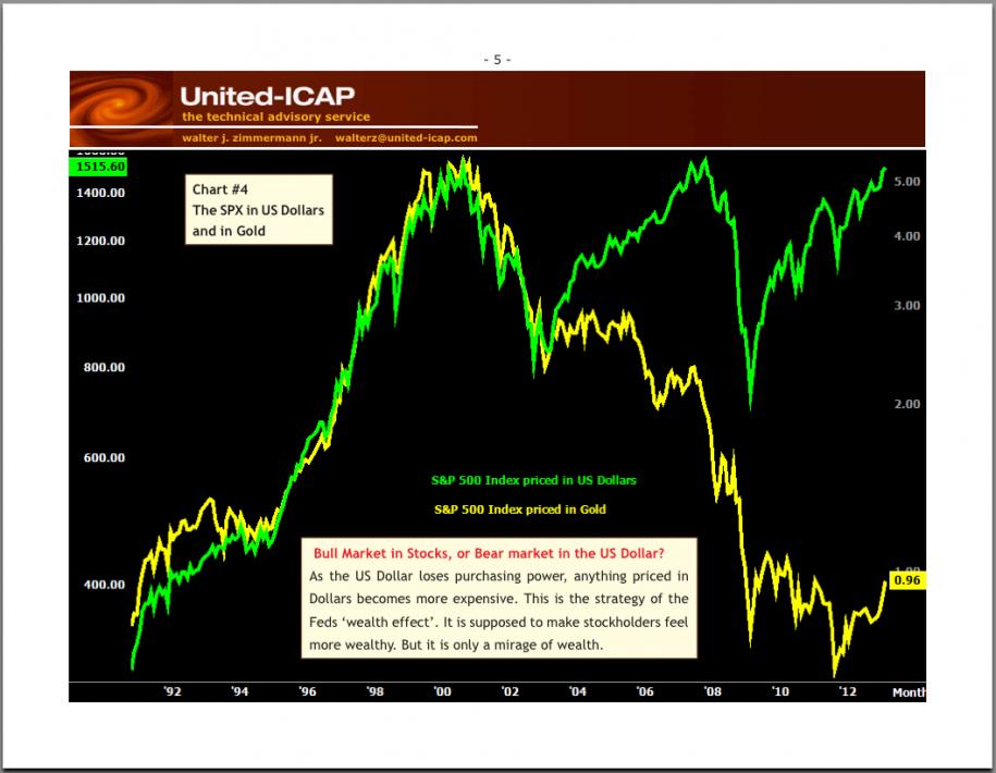 porównanie-S&P500-do-zlota