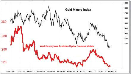 aktywa-w-funduszu-zlota-Rydex-Precious-Metals