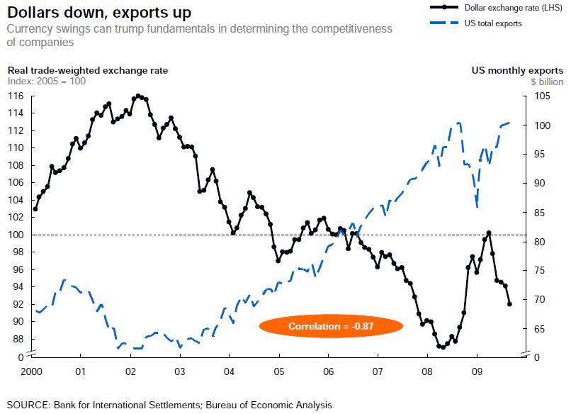 wplyw-dolara-na-eksport-USA