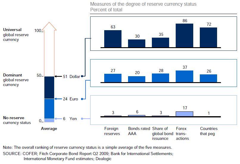 wykorzystanie walut rezerwowych