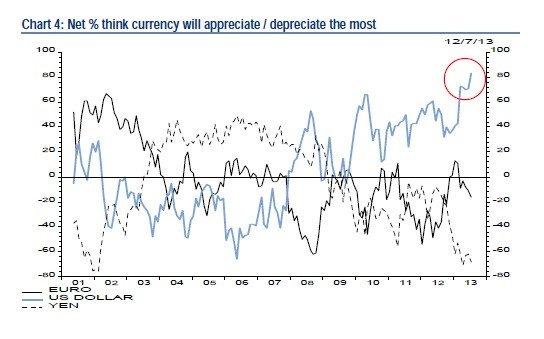 sentyment-inwestorow-USD-dolar-amerykanski-lipiec-2013
