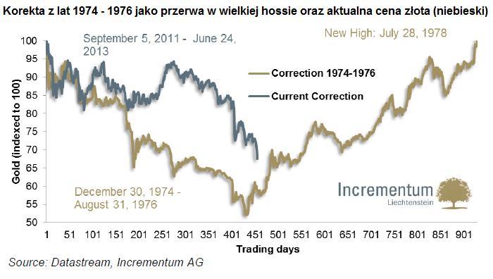 perspektywy-dla-zlota-na-podstawie-1974-1976-roku