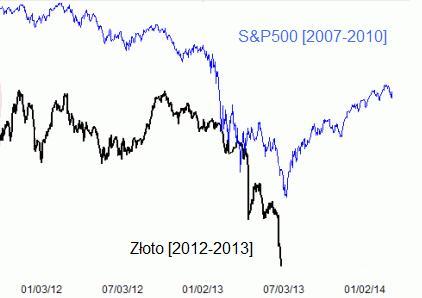 akcje2009-zloto2013