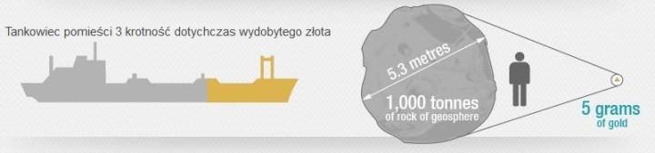 ile-zajmuje-dotychczas-wydobyte-zloto-infografika