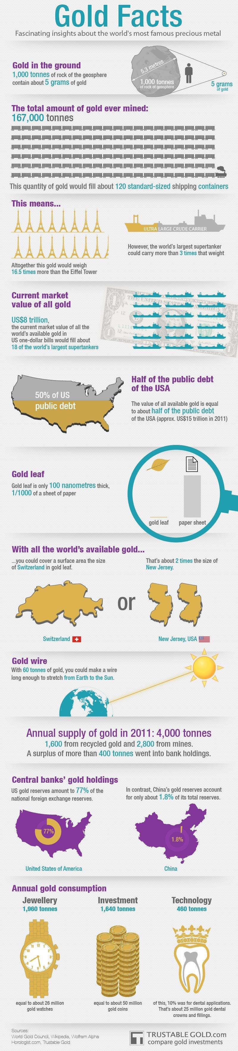 ile-zlota-na-swiecie-infografika