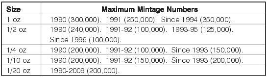 maksymalne-wielkosci-emisji-zlotych-monet-Australijski-Kangur-dla-poszczegolnych-lat