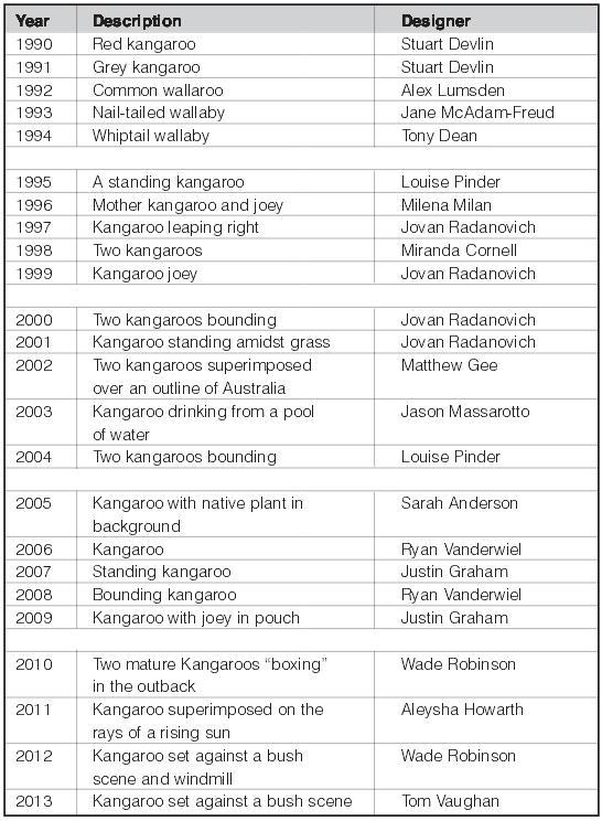 opisy-rewersu-i-projektanci-Australijskiego-Kangura