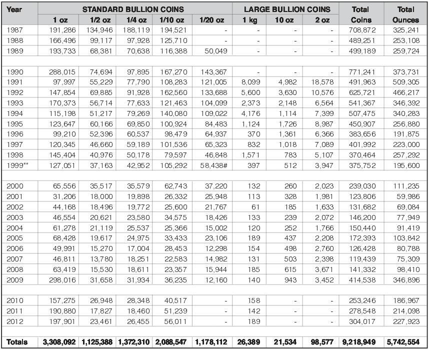 statystyki-emisji-zlotych-monet-Australijski-Kangur