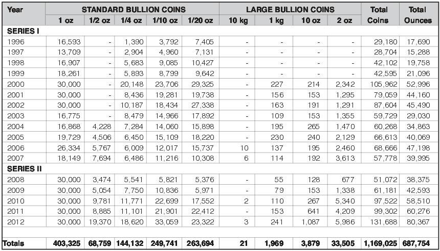 statystyki-emisji-zlotych-monet-Serii-Ksiezycowej