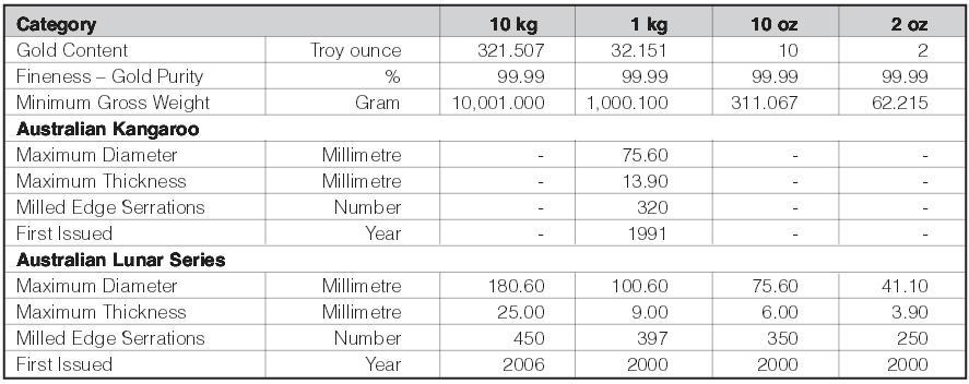 wymiary-waga-proba-duzych-zlotych-australijskich-monet-bulionowych