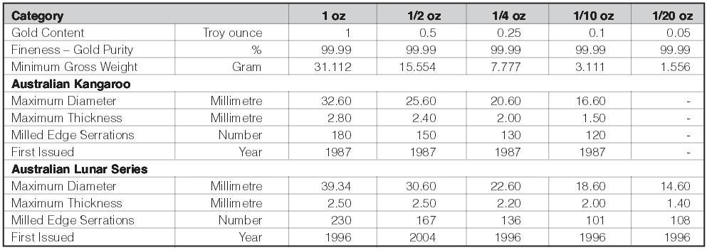 wymiary-waga-proba-zlotych-australijskich-monet-bulionowych