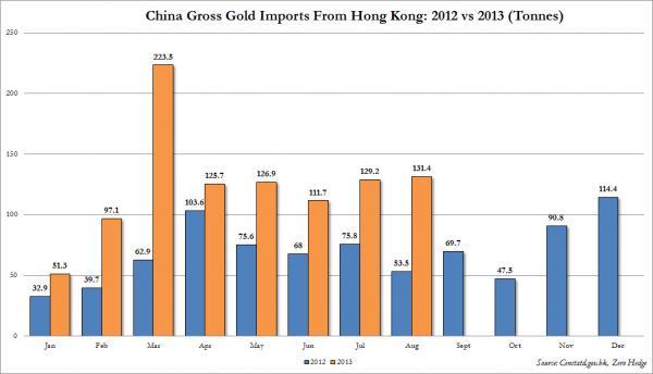 dynamika-importu-zlota-do-Chin-przez-Hong-Kong