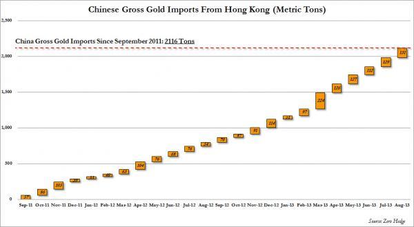 import-zlota-do-Chin-przez-Hong-Kong