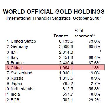 zlote-rezerwy-walutowe-Chin