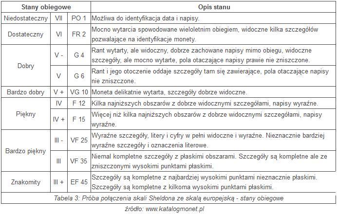 stan-zachowania-monet-obiegowy-europa-USA