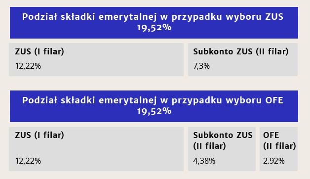 ZUS_czy_OFE