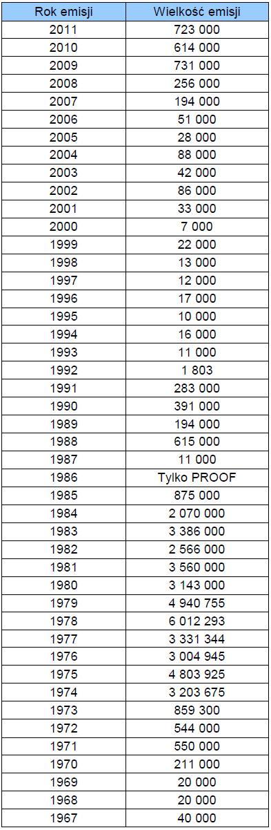 wielkosc-emisji-zlotych-krugerrand-lata-emisji