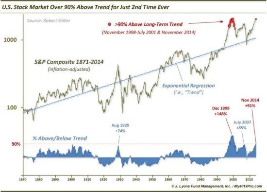 akcje-w-2015-roku-na-tle-calej-historii-notowan