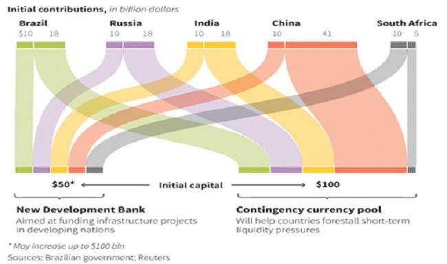 New-Development-Bank-BRICS-Bank-finansowanie-powstania