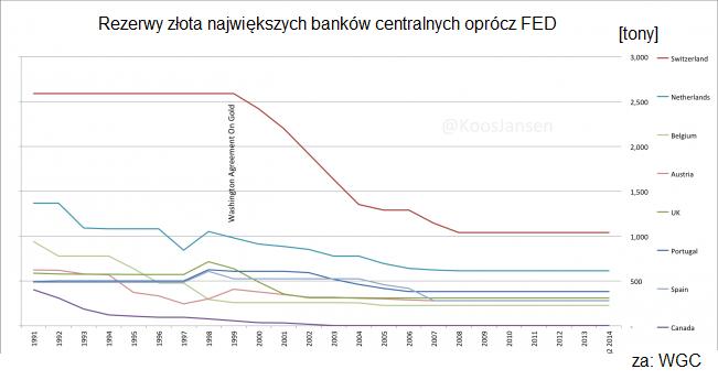 rezerwy-zlota-najwiekszych-bankow-centralnych