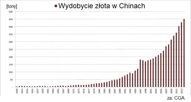 wzrost-wydobycia-zlota-w-Chinach-1949-2014