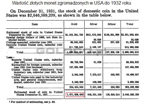 Wartosc-zlotych-monet-zgromadzonych-w-USA-do-1932roku