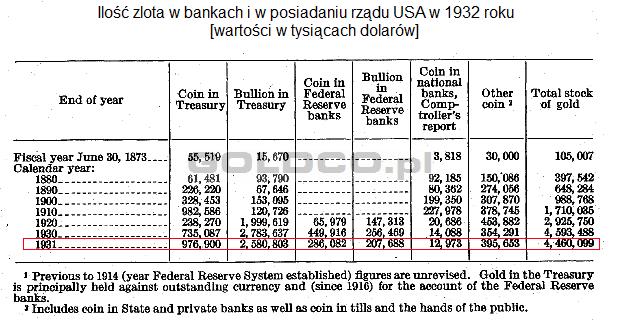 ile-zlota-w-bankach-i-w-rzadzie-USA-1932rok