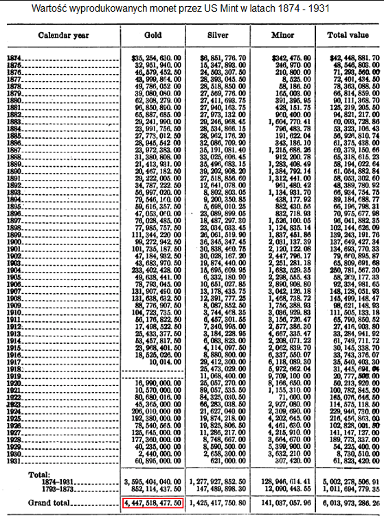 sprawozdanie-finansowe-US-Mint-1932r-ile-zlotych-monet-wyprodukowano-do-1932r