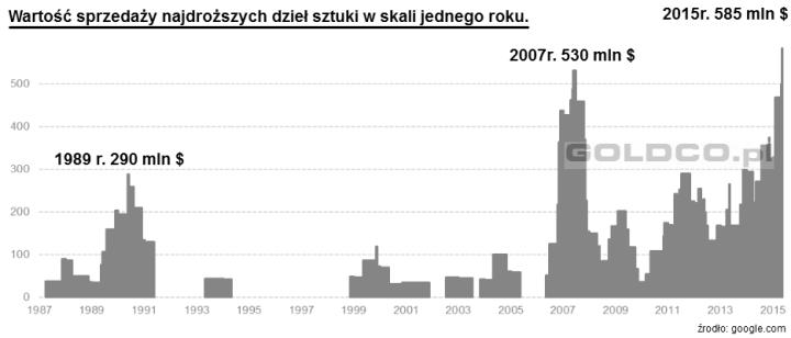 wartosc-sprzedazy-najdrozszych-dziel-sztuki-2015-rok