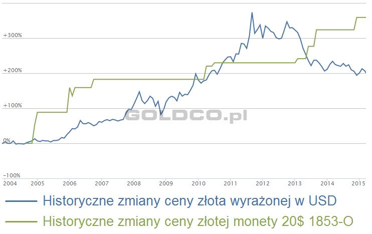 wycena-amerykanskiej-zlotej-20-dolarowki