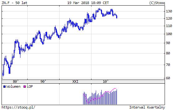pekniecie-banki-spekulacyjnej-obligacje-usa