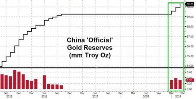rezerwy-zlota-Chin-2019