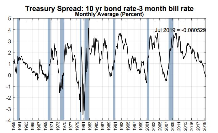 odwrocona-krzywa-rentownosci-ostrzega-przed-recesja-2019-FED-NY